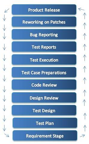 Quality Assurance and Application Testing