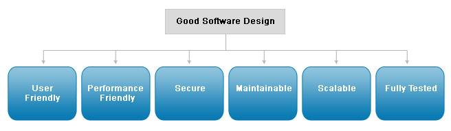 Software Design consulting